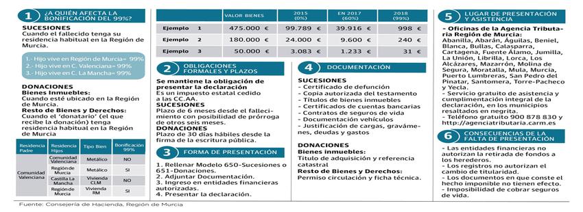 Bonificación del Impuesto de Sucesiones en Murcia